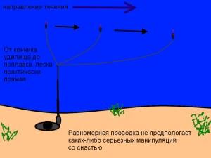 равномерная проводка